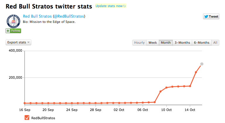 llllitl-red-bull-stratos-twitter-followers-felix-baumgartner-twittercounter-livejump