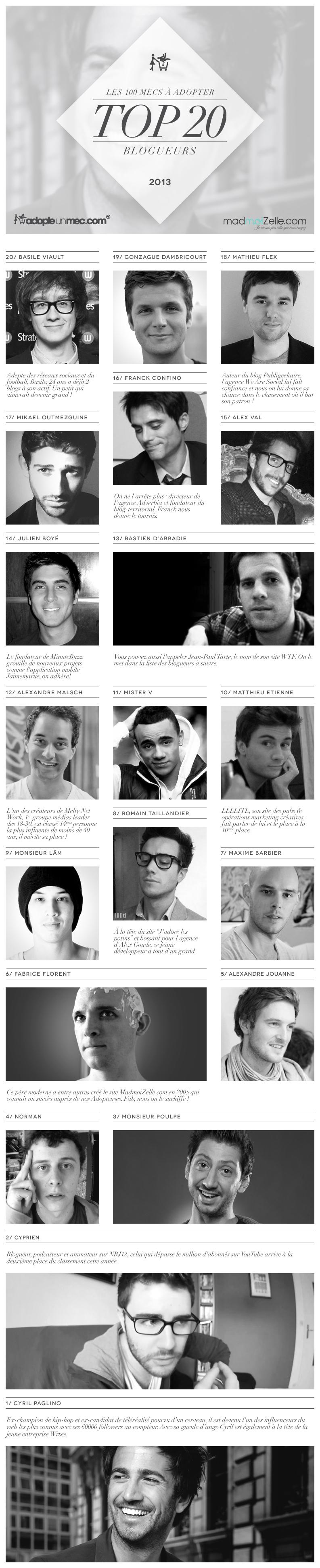 top_20_blogueurs-français-adopte-un-mec