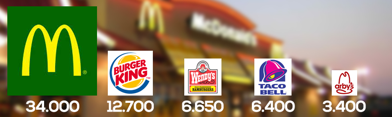mcdonalds-fast-food-en-chiffres-by-the-numbers-key-numbers-burgers-records-money-sells-workers