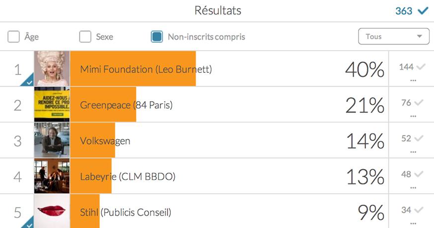 palmarès-meilleures-publicités-francaises-agences-marques-médias-1