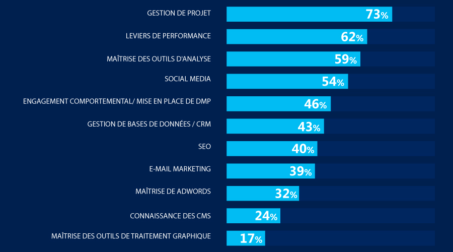metiers-marketing-digital-communication-publicite-cartographie-etude-iab-france-2015-3