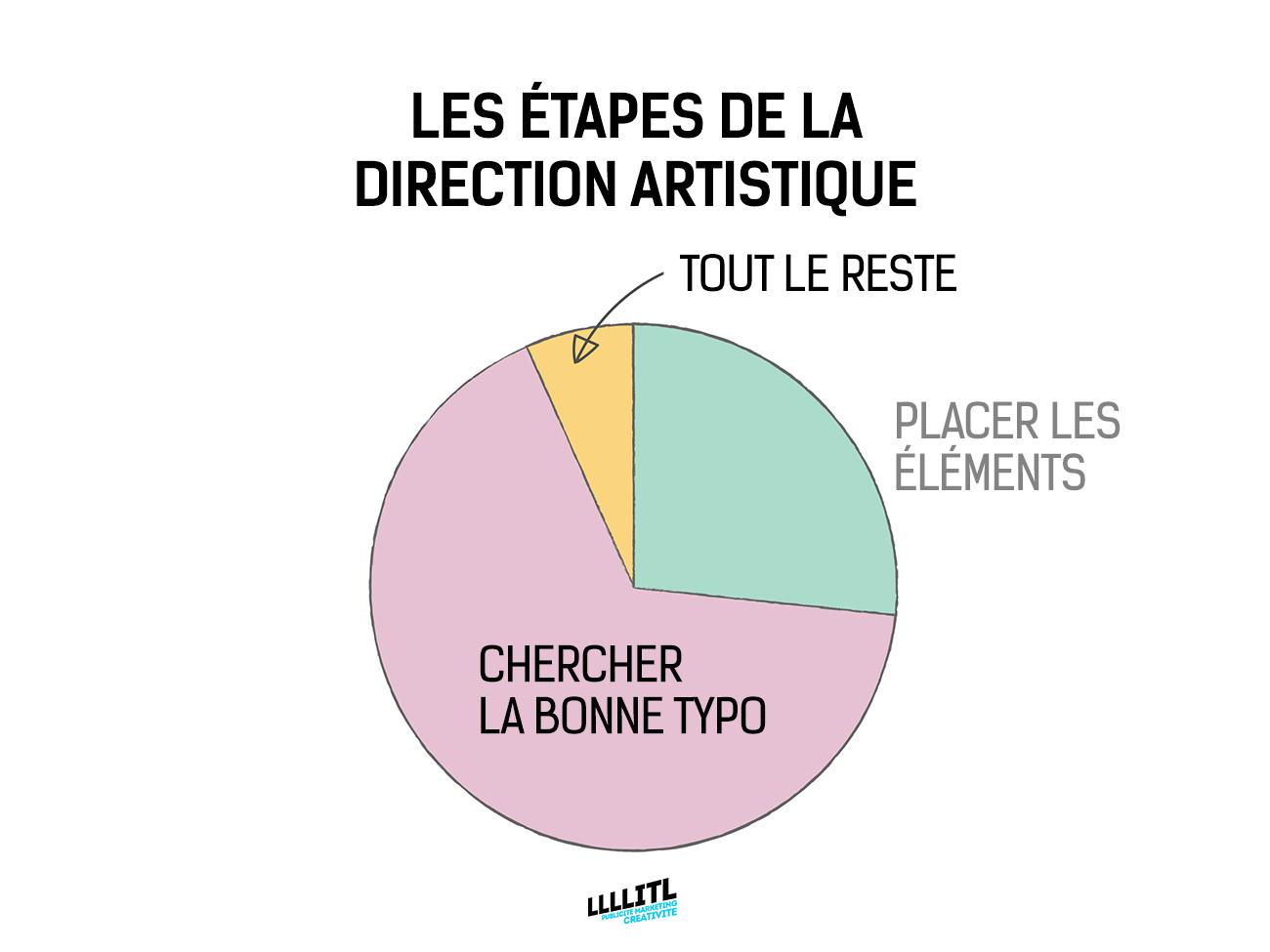 directeur-artistique-graphiste-creatif-caricature-problemes-graphiques-agence-publicite-10