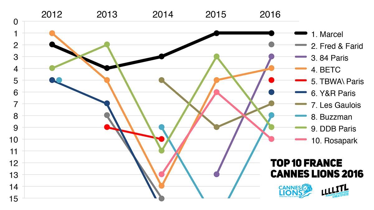 cannes-lions-2016-france-classement-evolution-agences-francaises-marcel