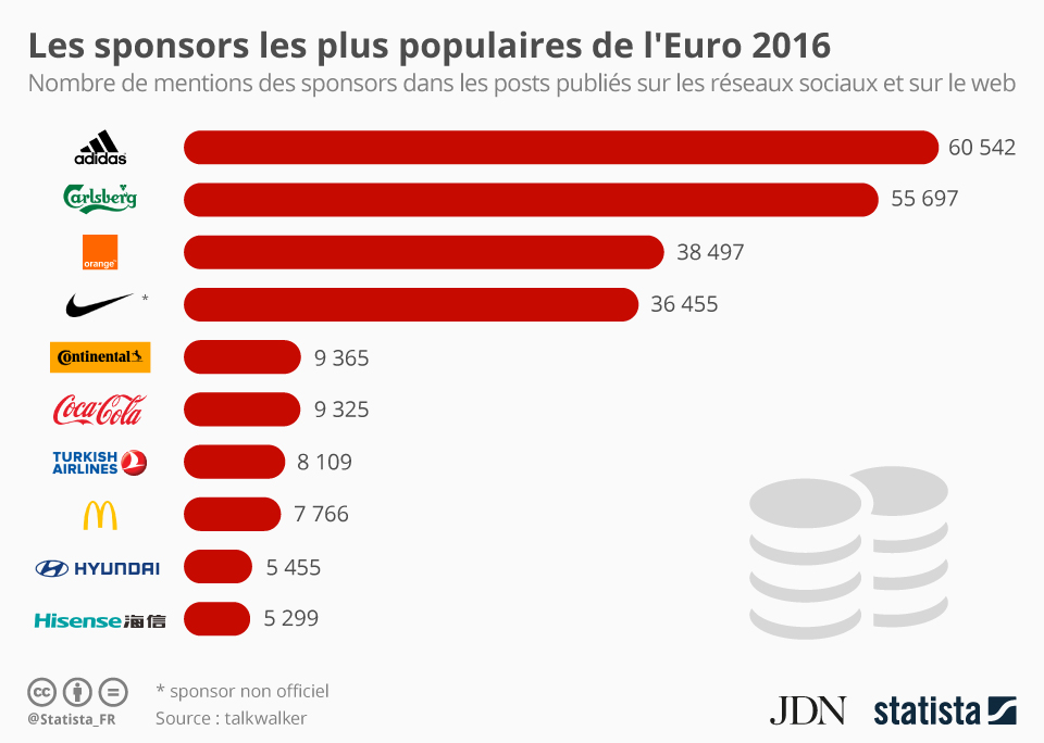 euro-2016-sponsor-football-marques-marketing-publicite-brands-adidas-carlsberg-orange-nike