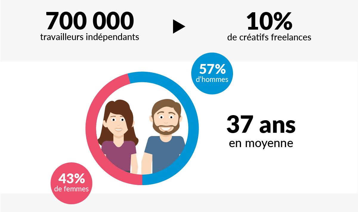 creatifs-freelances-france-etude-graphistes-hommes-femmes-37-ans