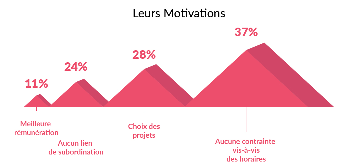 creatifs-freelances-france-etude-graphistes-motivations-horaires-projets-salaire