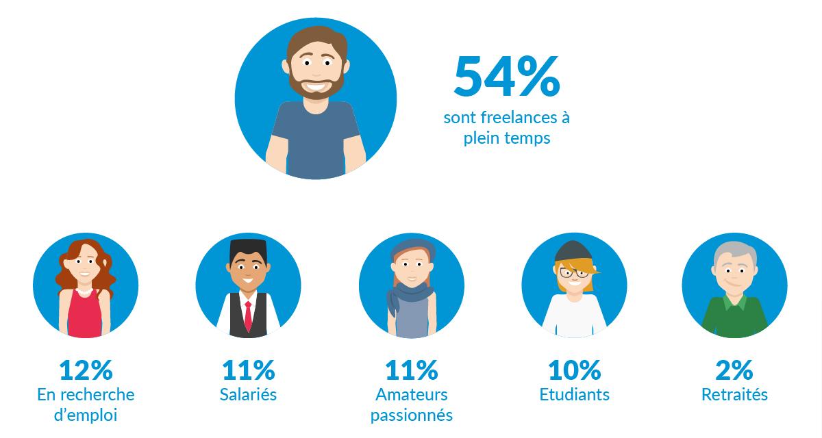 creatifs-freelances-france-etude-graphistes-salaries-chomeur-emploi-etudiants-retraite