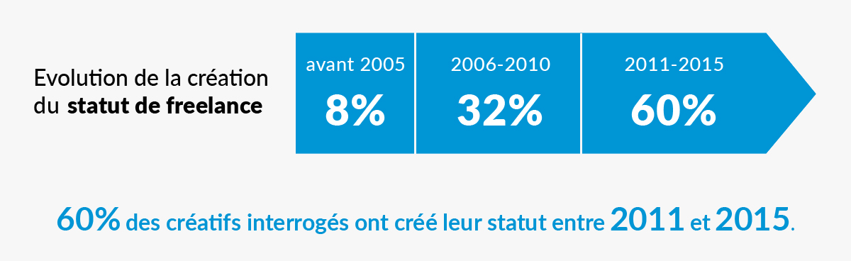 creatifs-freelances-france-etude-statut-juridique-urssaf-2016