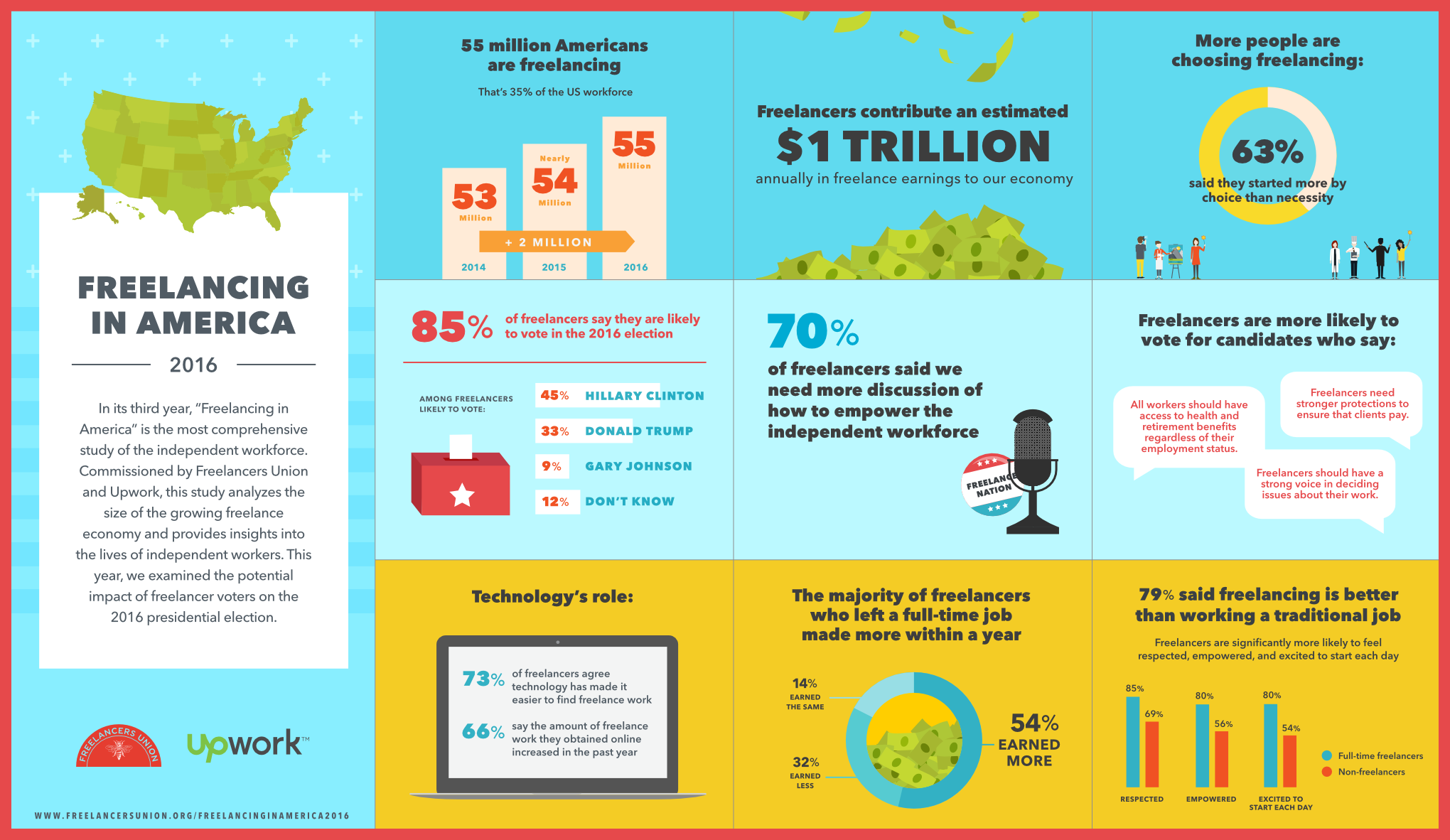 freelancing-in-america-usa-infographic-2016-freelance-chiffres-cles-statistiques-amerique