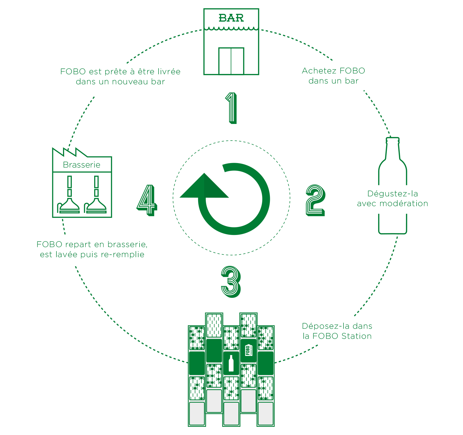 heineken-fobo-forwardable-bottle-consigne-verre-recyclage-beer-glass-2