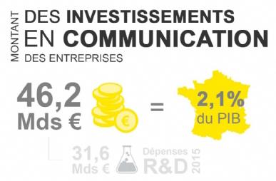 communication-france-chiffres-cles-statistiques-emploi-publicite-marketing-entreprises-1