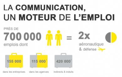 communication-france-chiffres-cles-statistiques-emploi-publicite-marketing-entreprises-2