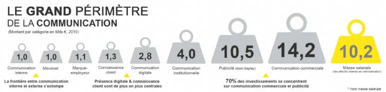 communication-france-chiffres-cles-statistiques-emploi-publicite-marketing-entreprises-3