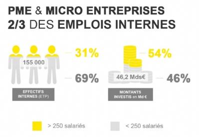 communication-france-chiffres-cles-statistiques-emploi-publicite-marketing-entreprises-4