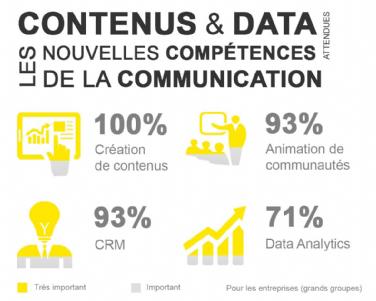 communication-france-chiffres-cles-statistiques-emploi-publicite-marketing-entreprises-5
