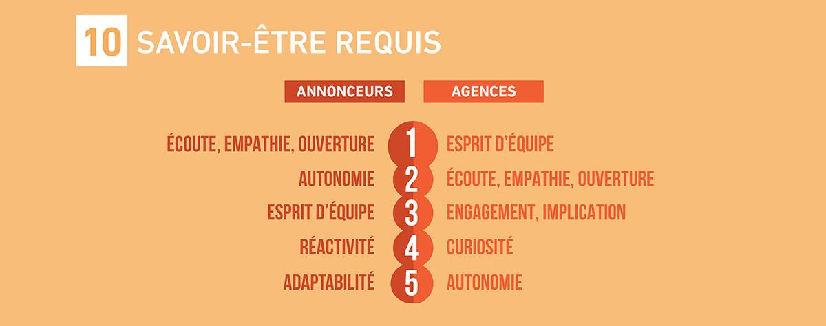 emploi-metiers-communication-publicite-france-etude-barometre-2017-sup-de-com-10