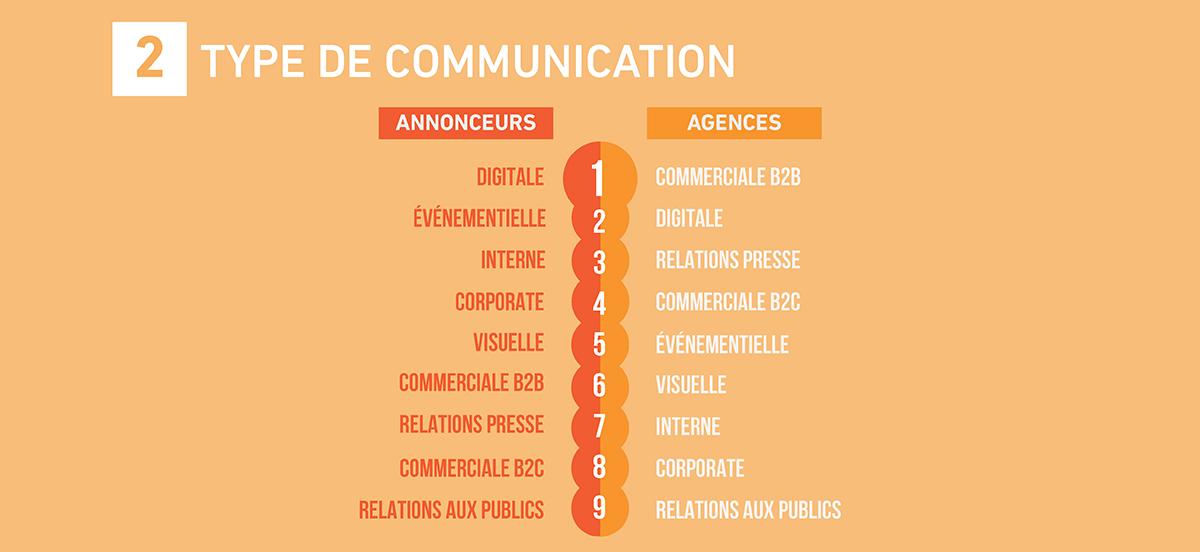 emploi-metiers-communication-publicite-france-etude-barometre-2017-sup-de-com-2