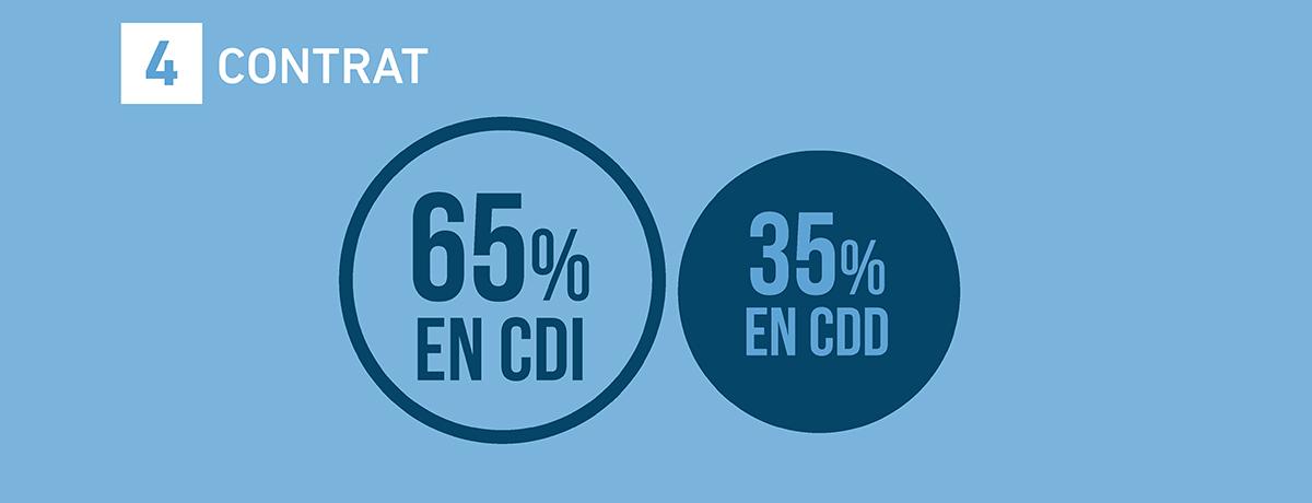 emploi-metiers-communication-publicite-france-etude-barometre-2017-sup-de-com-4