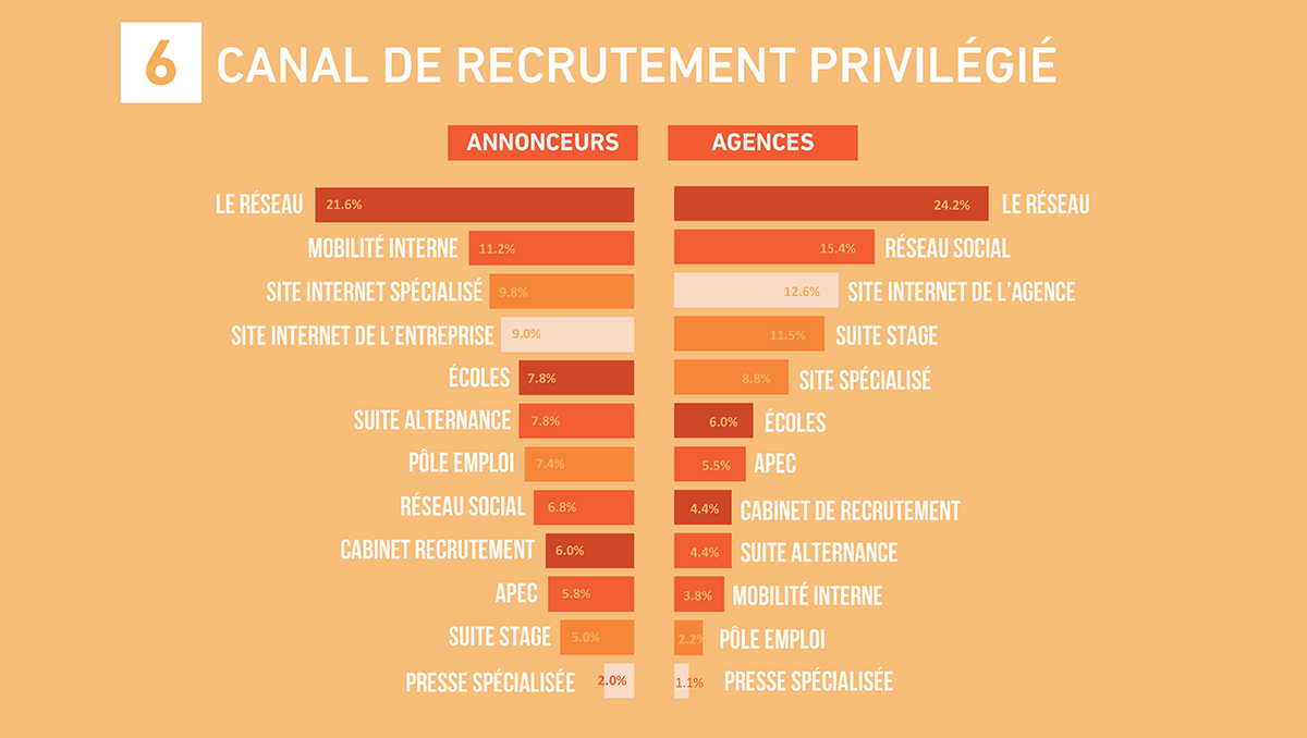 Cabinet de recrutement communication - Cabinet recrutement communication ...
