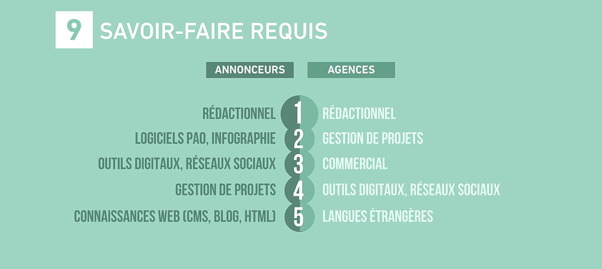 emploi-metiers-communication-publicite-france-etude-barometre-2017-sup-de-com-9
