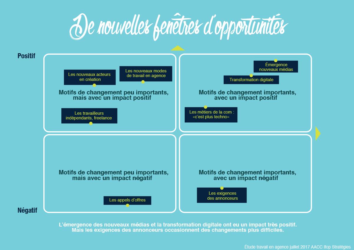 aacc-grande-consultation-agences-communication-publicite-opportunites-changements-nouveautes-evolutions