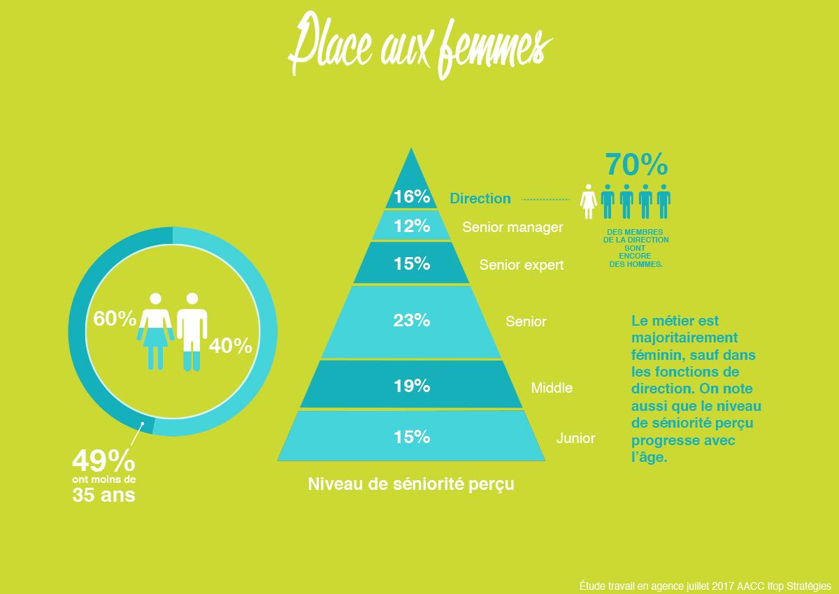 aacc-grande-consultation-agences-communication-publicite-part-pourcentage-femmes-direction-seniorite
