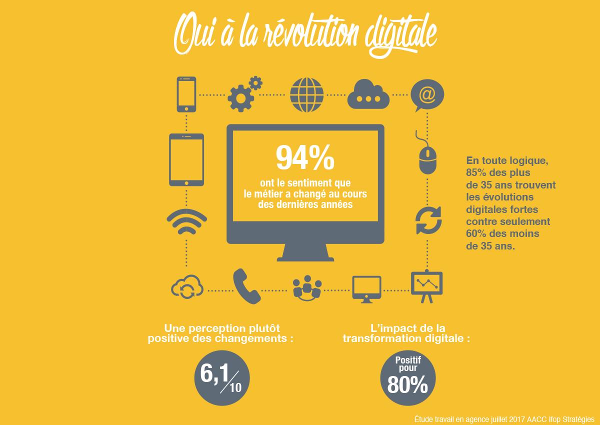 aacc-grande-consultation-agences-communication-publicite-revolution-digitale-numerique-changements