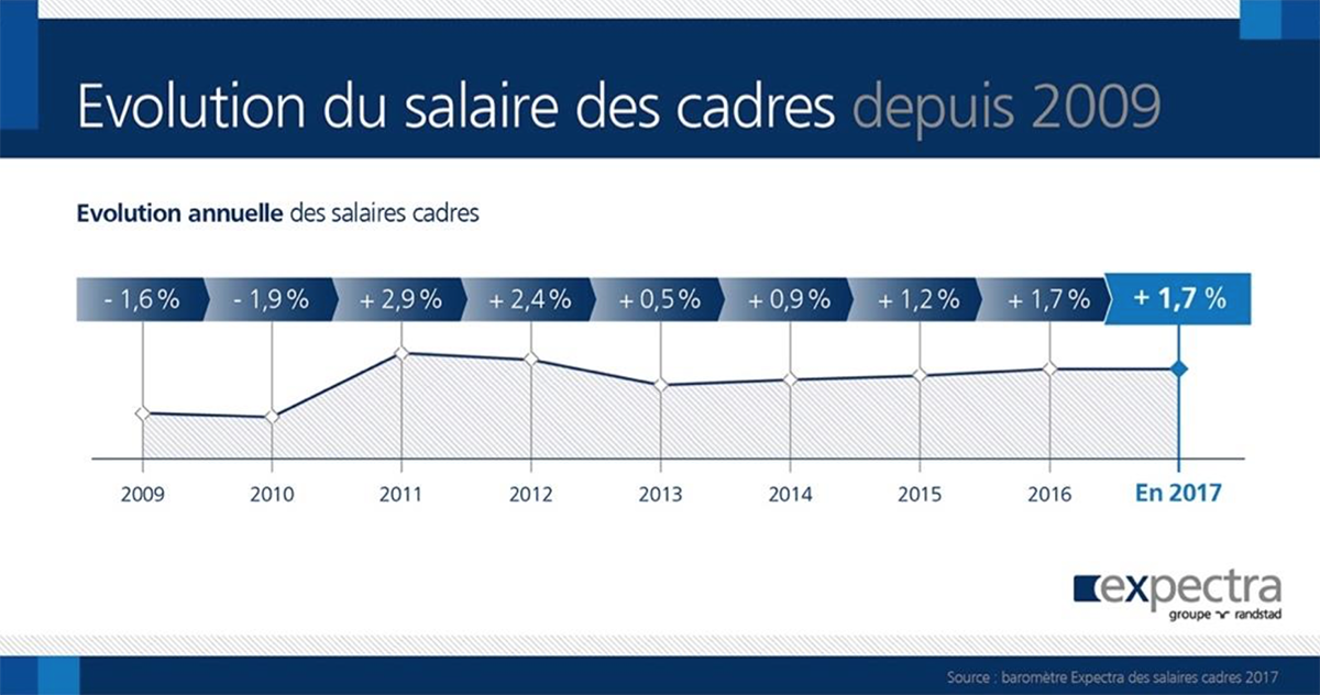 salaires-cadres-evolutions-2017-remuneration-fixe-variable-randstad-monster-barometre-expectra