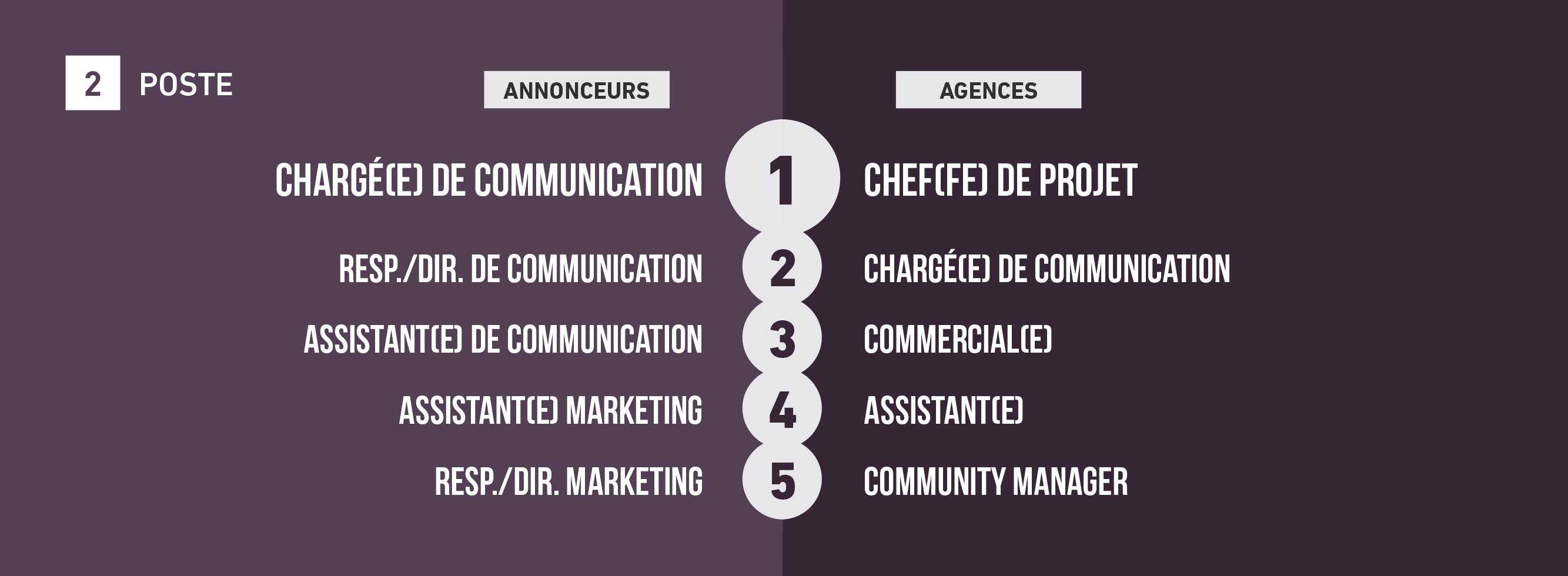 tendances-emploi-publicite-agences-annonceurs-barometre-metiers-communication-2018-sup-de-com-metiers-charge-communication-chef-de-projet