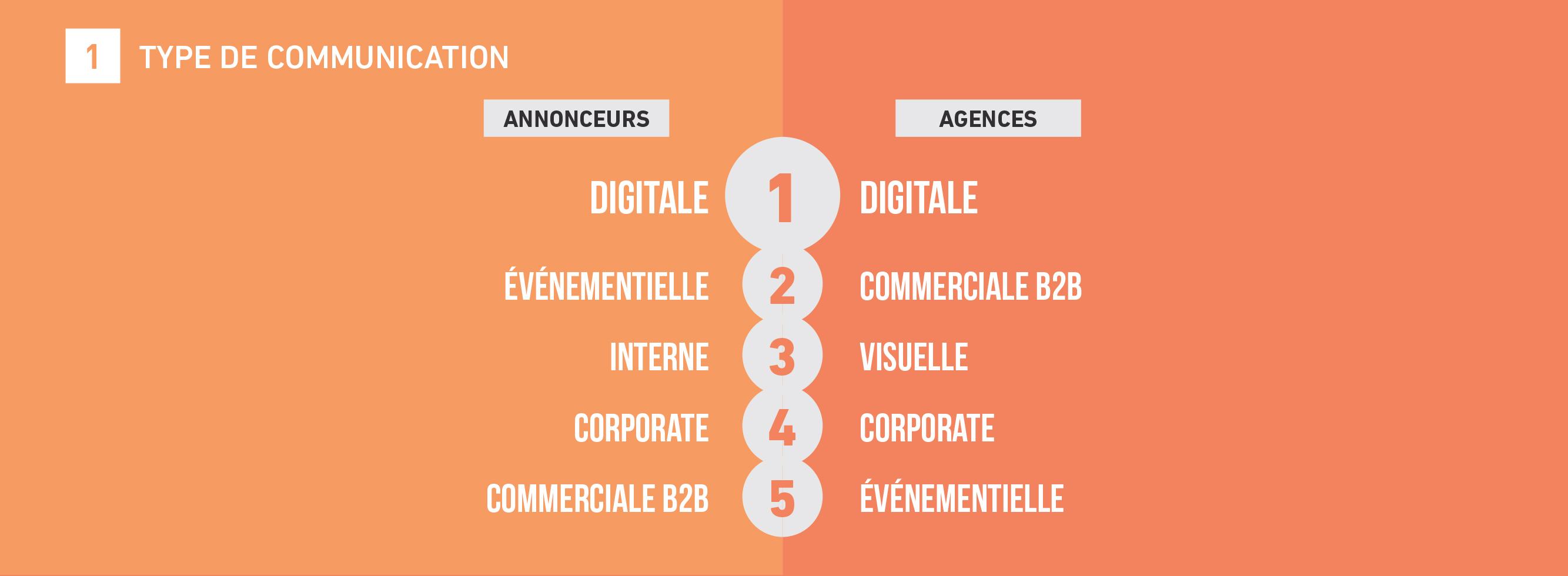 tendances-emploi-publicite-agences-annonceurs-barometre-metiers-communication-2018-sup-de-com-type-de-communication