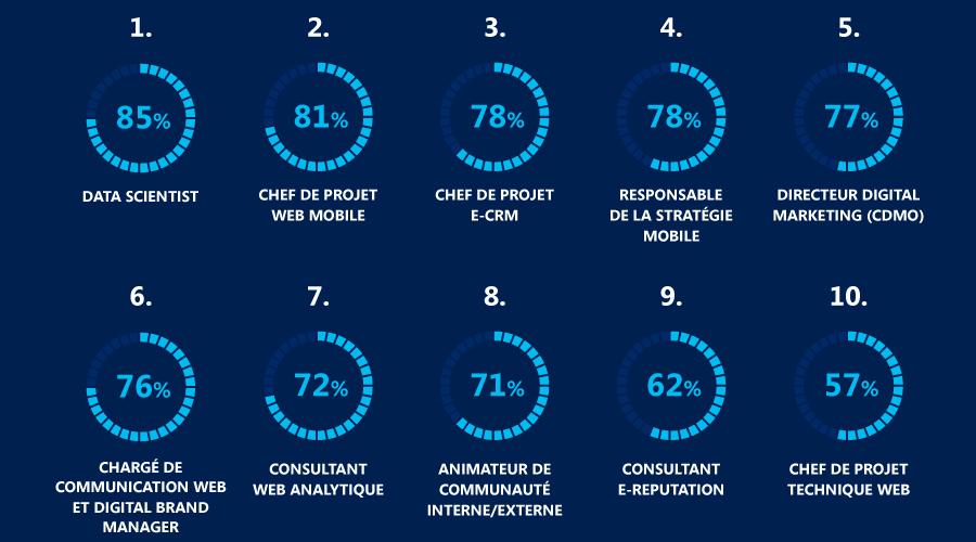 metiers-marketing-digital-communication-publicite-cartographie-etude-iab-france-2015-2