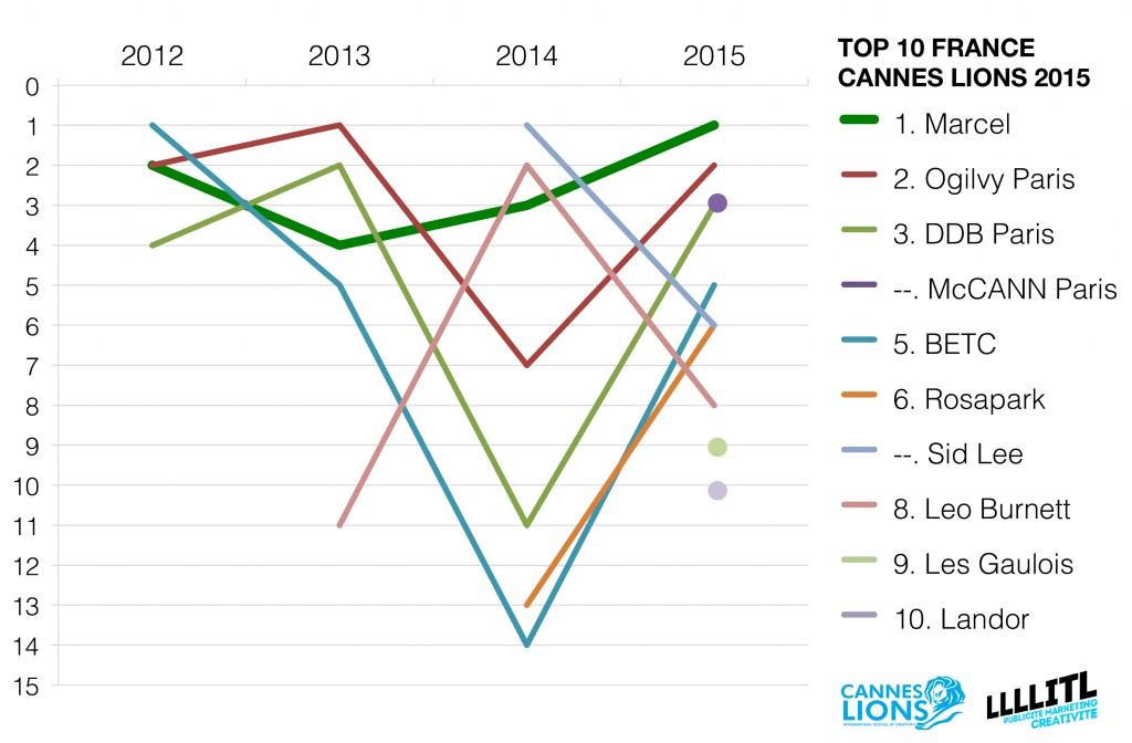 cannes-lions-evolution-classement-agences-publicite-france-2012-2015-marcel-ogilvy-paris-ddb-paris-betc