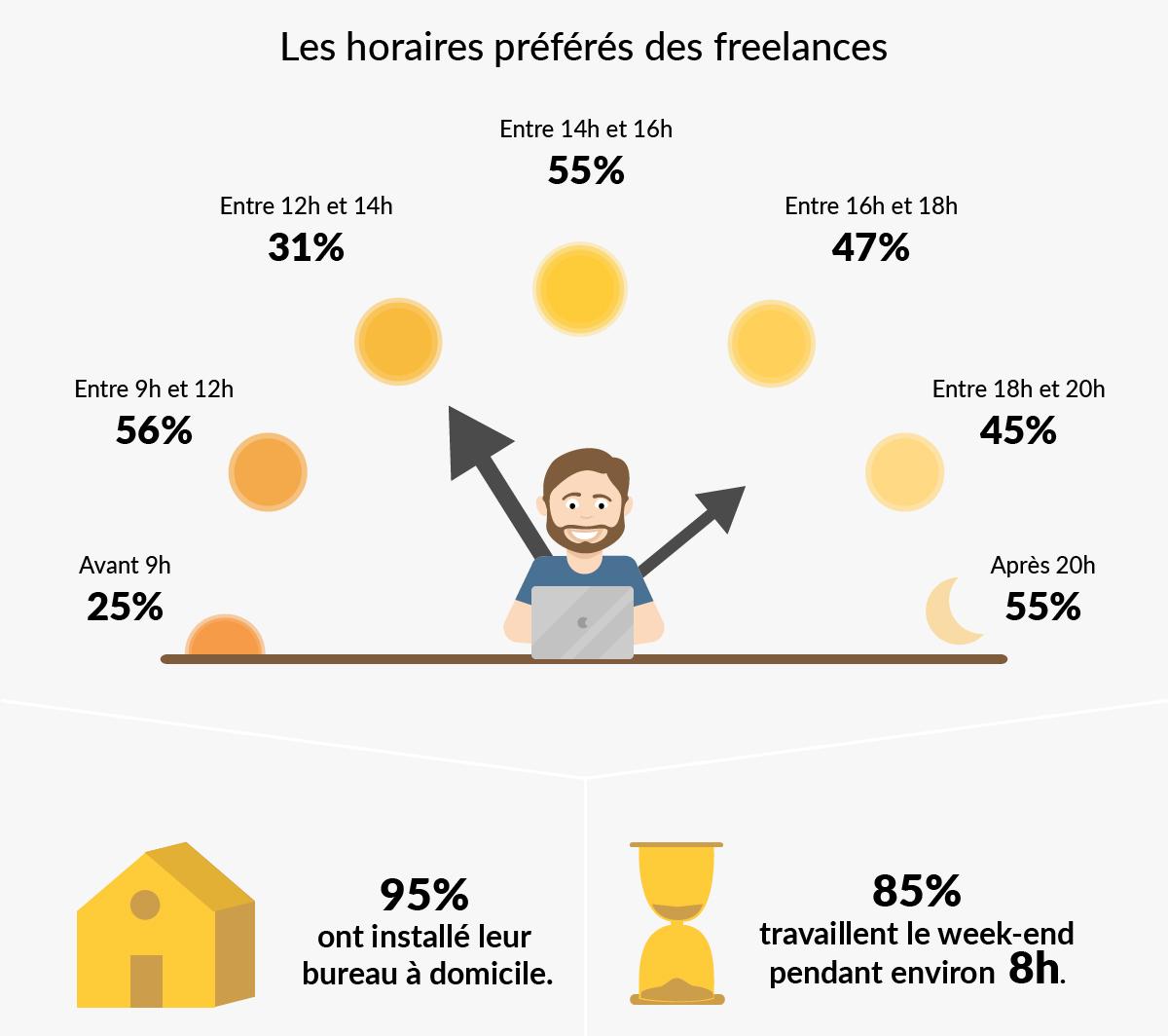 creatifs-freelances-france-etude-graphistes-horaires-weekend-temps-travail-coworking-bureau