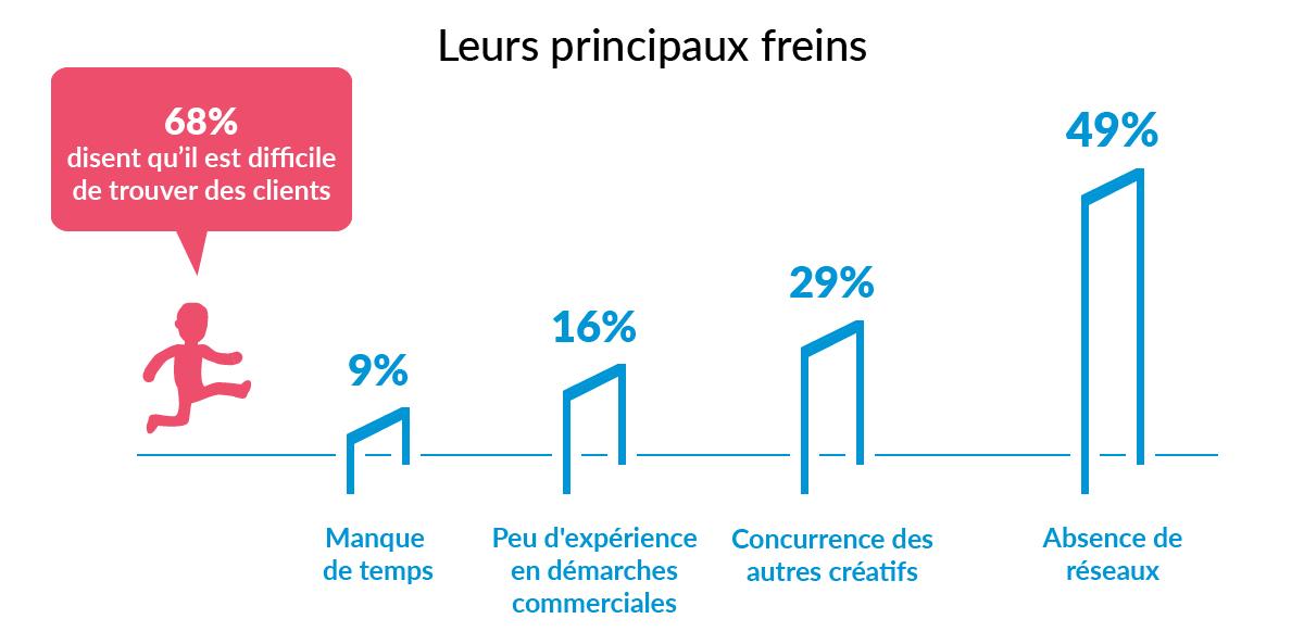 creatifs-freelances-france-etude-graphistes-trouver-clients-réseau-concurrence-commercial-temps