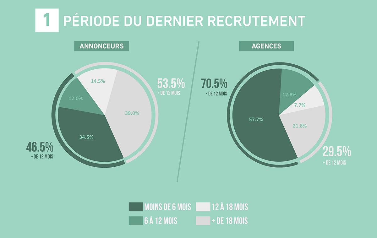 emploi-metiers-communication-publicite-france-etude-barometre-2017-sup-de-com-1