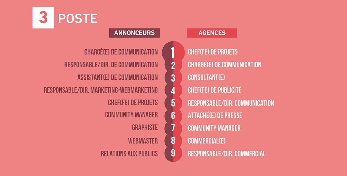 emploi-metiers-communication-publicite-france-etude-barometre-2017-sup-de-com-3