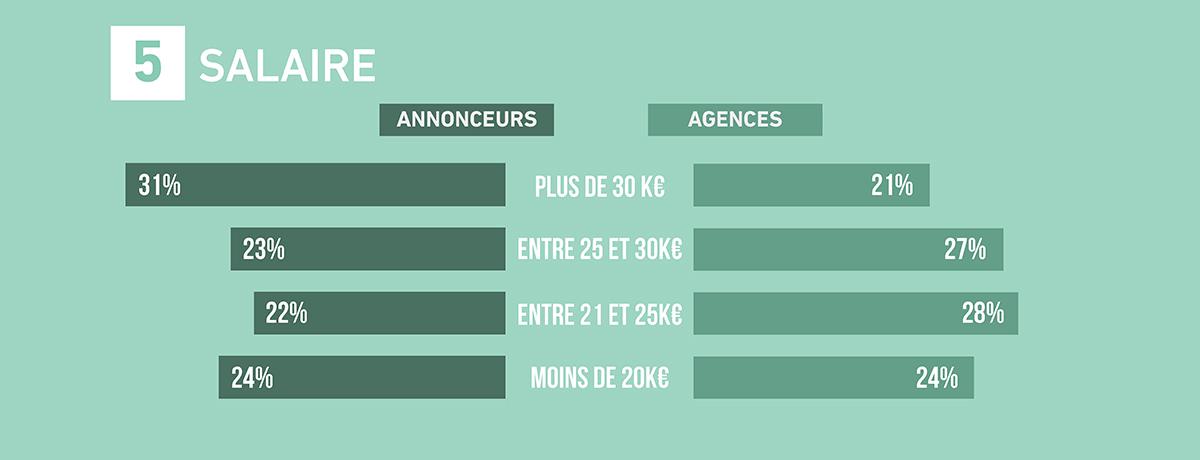 emploi-metiers-communication-publicite-france-etude-barometre-2017-sup-de-com-5