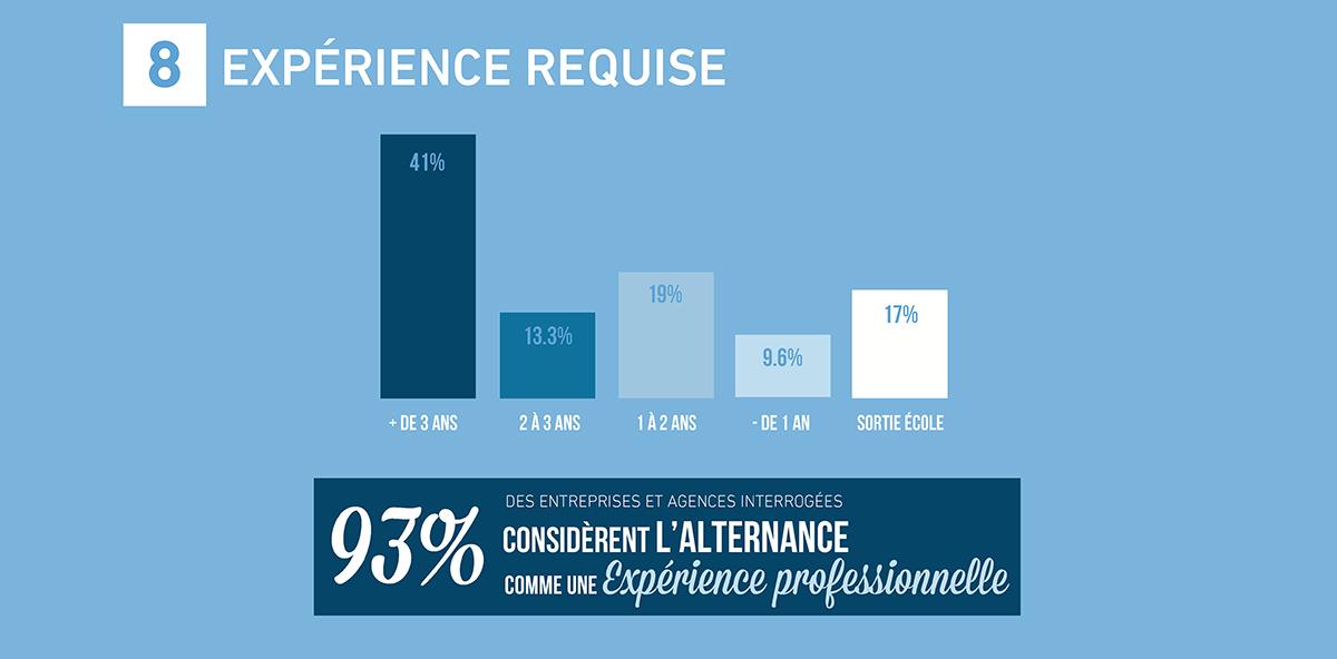 emploi-metiers-communication-publicite-france-etude-barometre-2017-sup-de-com-8