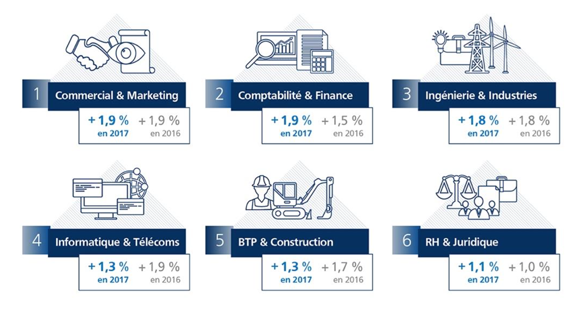 salaires-cadres-marketing-commercial-comptabilite-finance-evolutions-filieres-industries-2017-remuneration-randstad-barometre-expectra