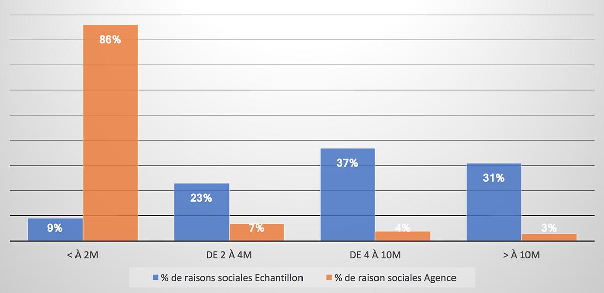 aacc-agences-communication-publicite-chiffre-affaires-etude-economique-bilan-financier-2018