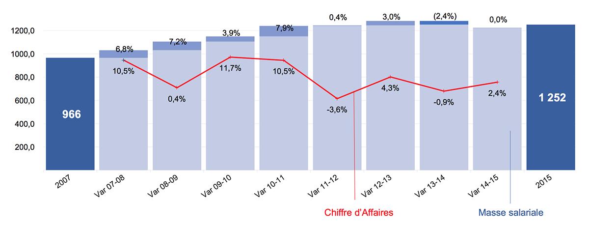 aacc-agences-communication-publicite-chiffre-affaires-masse-salariale-salaires-etude-economique-bilan-financier-2018