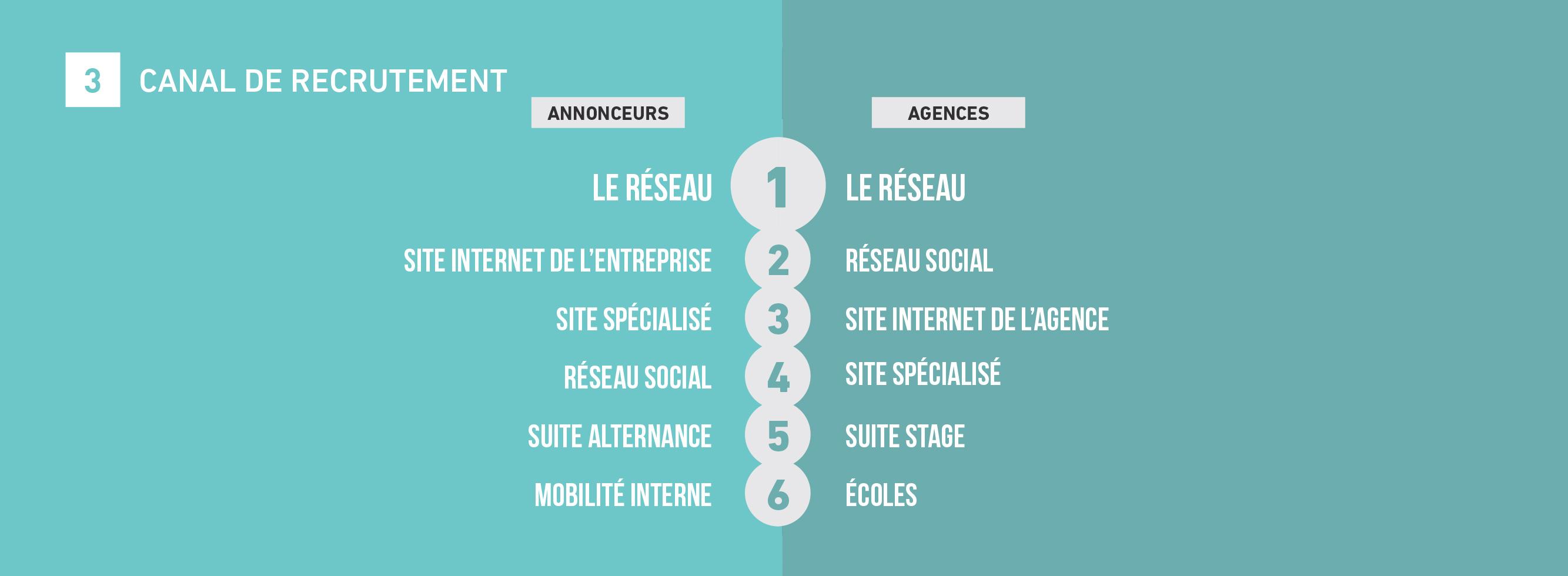tendances-emploi-publicite-agences-annonceurs-barometre-metiers-communication-2018-sup-de-com-canal-recrutement
