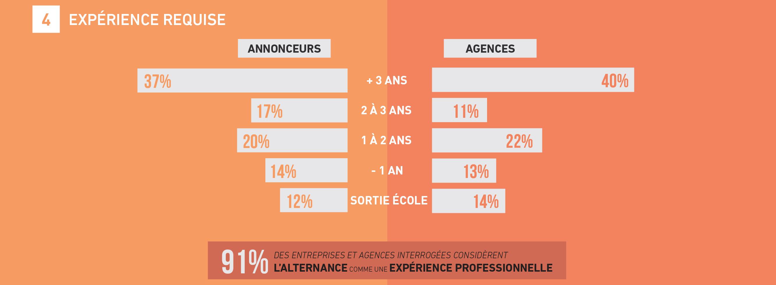 tendances-emploi-publicite-agences-annonceurs-barometre-metiers-communication-2018-sup-de-com-experience-requise
