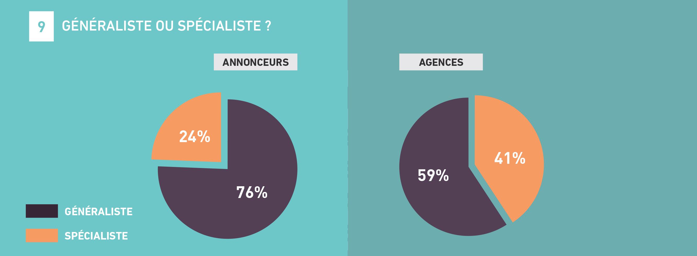 tendances-emploi-publicite-agences-annonceurs-barometre-metiers-communication-2018-sup-de-com-generalistes-specialistes