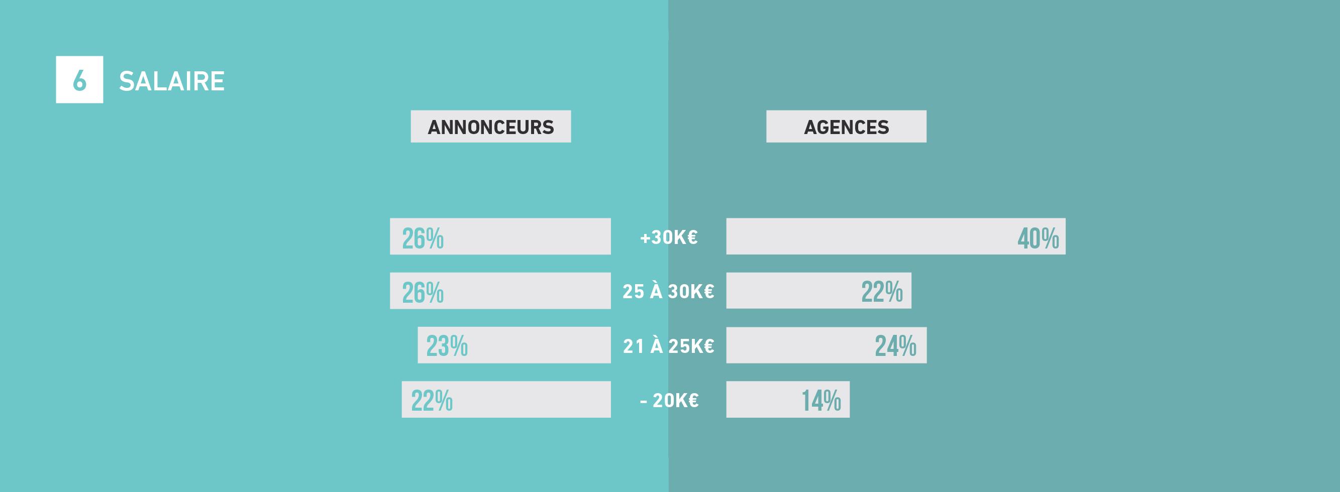 tendances-emploi-publicite-agences-annonceurs-barometre-metiers-communication-2018-sup-de-com-salaires-remunerations