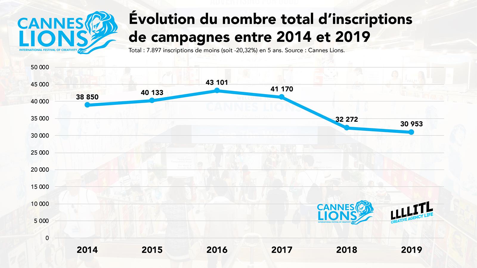 Cannes Lions : évolution du nombre total d'inscriptions de campagnes entre 2014 et 2019