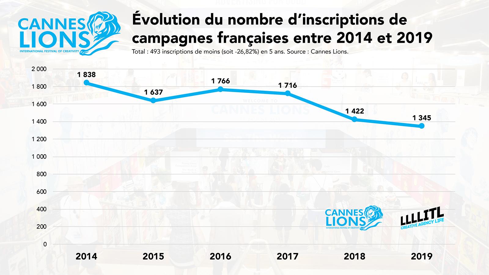 Cannes Lions : évolution du nombre d'inscriptions de campagnes françaises entre 2014 et 2019