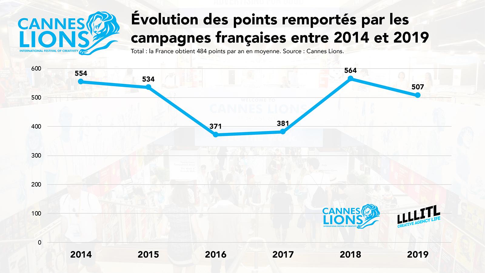 Cannes Lions : évolution des points remportés par la France entre 2014 et 2019