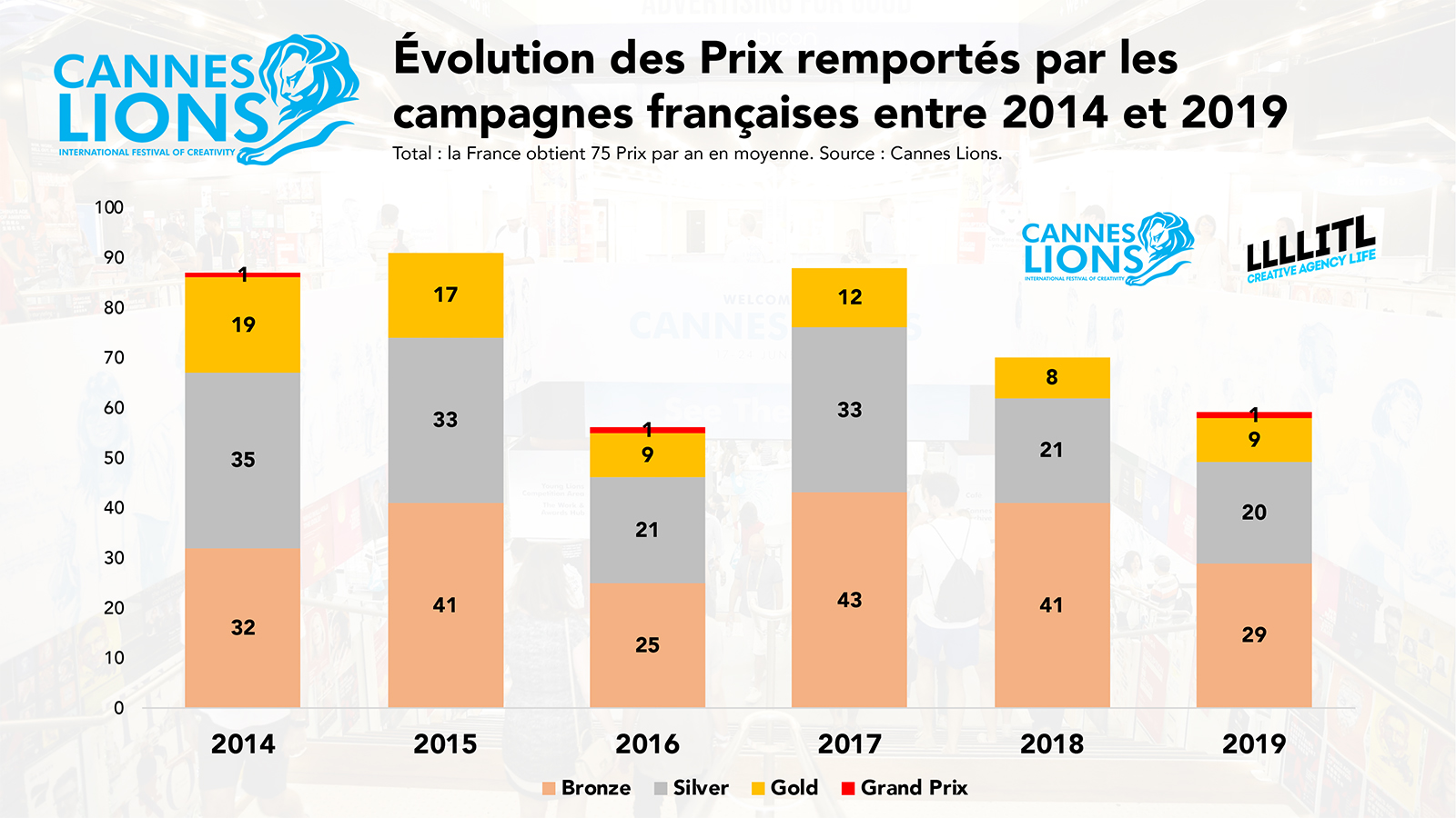 Cannes Lions : évolution des Prix remportés par la France entre 2014 et 2019