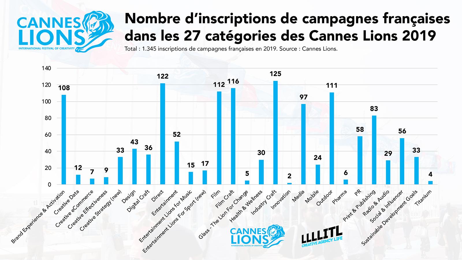 Cannes Lions 2019 : nombre d'inscriptions de campagnes françaises dans les 27 catégories